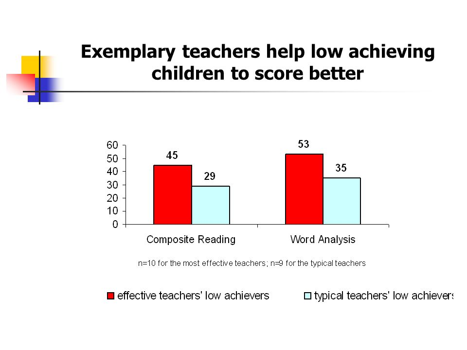 Exemplary teachers help low achieving children to score better