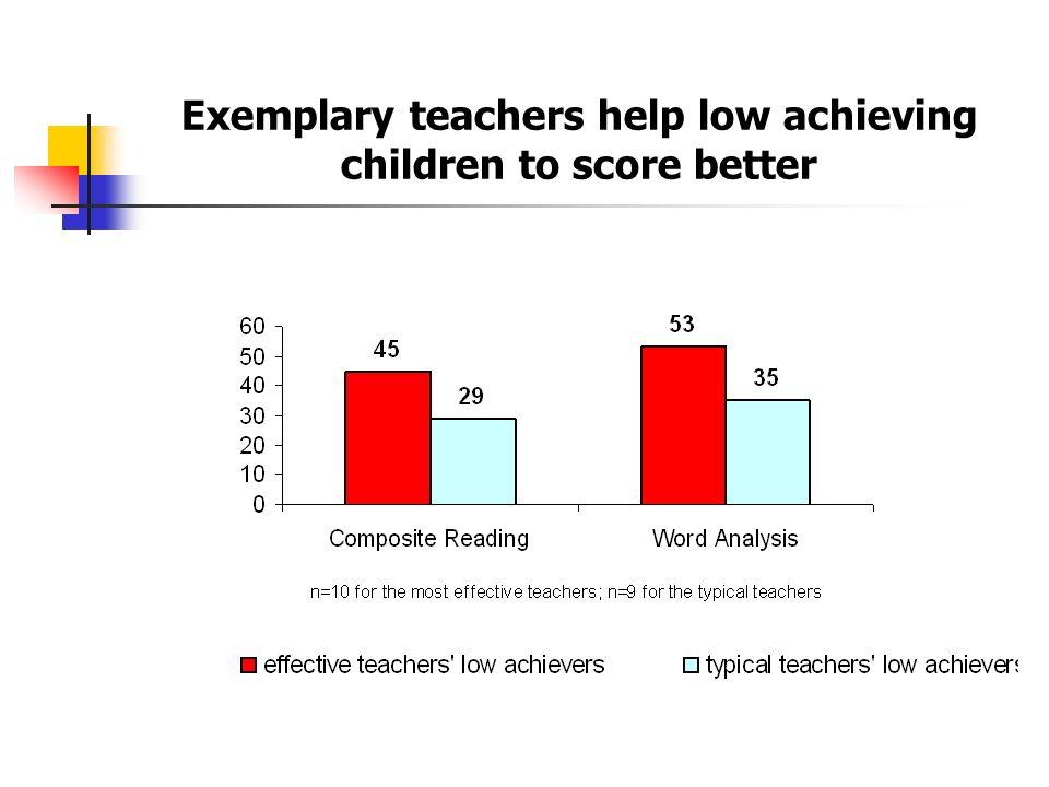 Exemplary teachers help low achieving children to score better