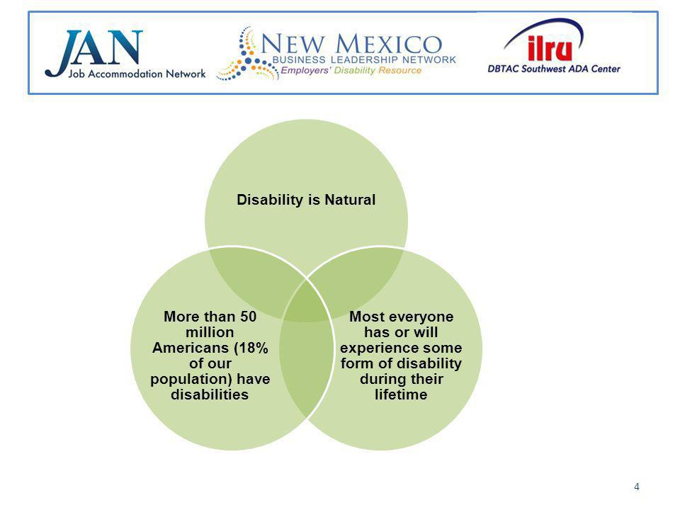 Disability is Natural Most everyone has or will experience some form of disability during their lifetime More than 50 million Americans (18% of our population) have disabilities 4