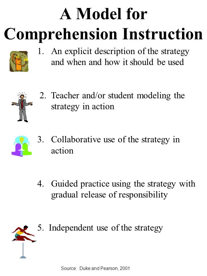 A Model for Comprehension Instruction 1.An explicit description of the strategy and when and how it should be used 2.