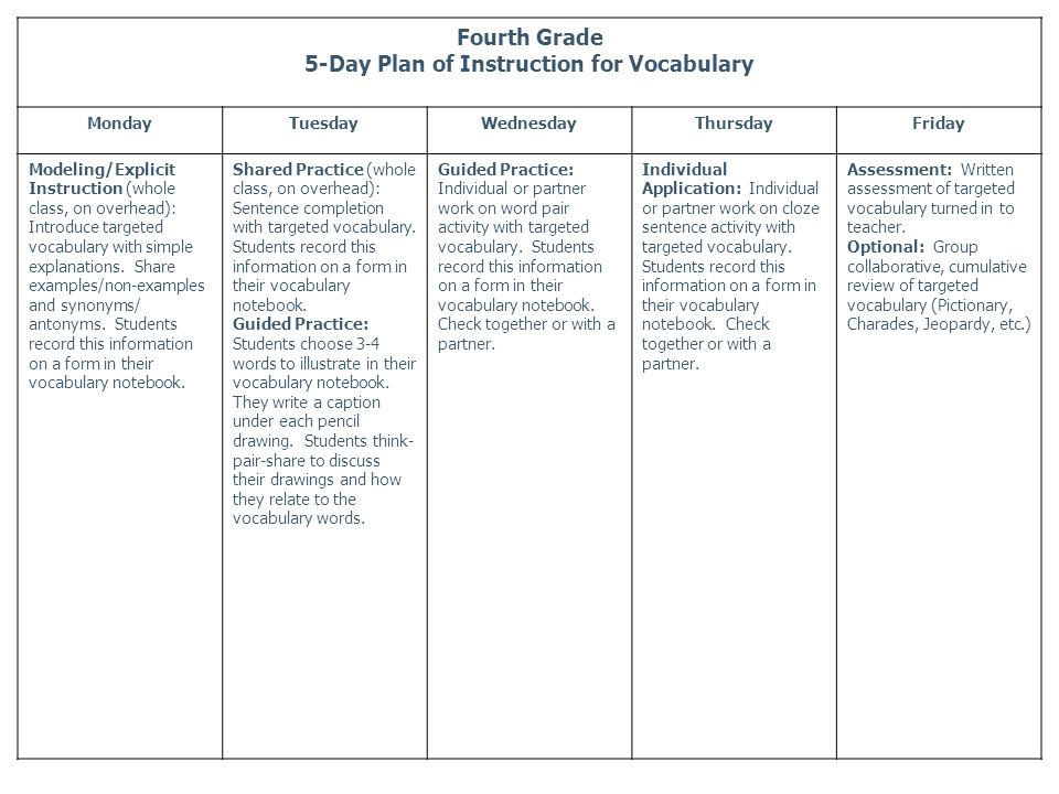Fourth Grade 5-Day Plan of Instruction for Vocabulary MondayTuesdayWednesdayThursdayFriday Modeling/Explicit Instruction (whole class, on overhead): Introduce targeted vocabulary with simple explanations.