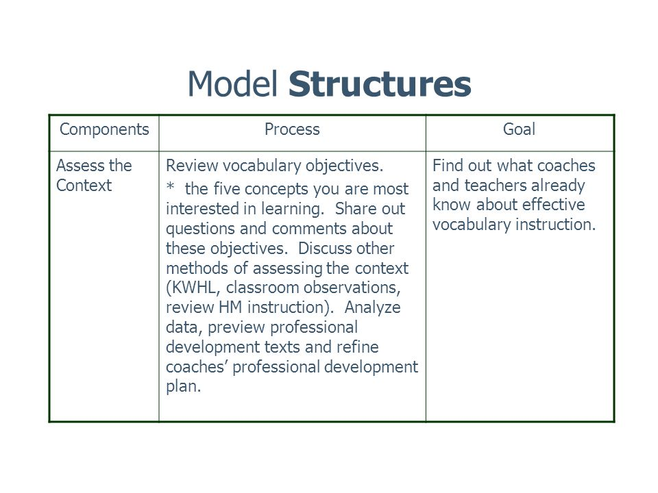 Model Structures ComponentsProcessGoal Assess the Context Review vocabulary objectives.