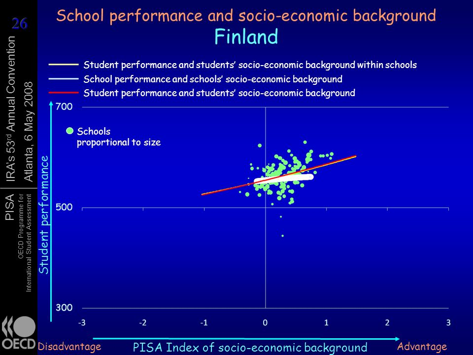PISA OECD Programme for International Student Assessment IRAs 53 rd Annual Convention Atlanta, 6 May 2008 School performance and socio-economic backgr