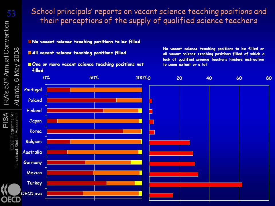 PISA OECD Programme for International Student Assessment IRAs 53 rd Annual Convention Atlanta, 6 May 2008 School principals reports on vacant science