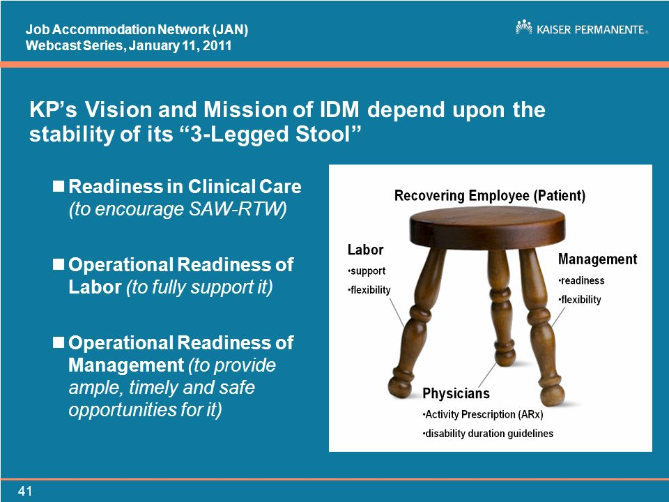 Job Accommodation Network (JAN) Webcast Series, January 11, KPs Vision and Mission of IDM depend upon the stability of its 3-Legged Stool nReadiness in Clinical Care (to encourage SAW-RTW) nOperational Readiness of Labor (to fully support it) nOperational Readiness of Management (to provide ample, timely and safe opportunities for it)