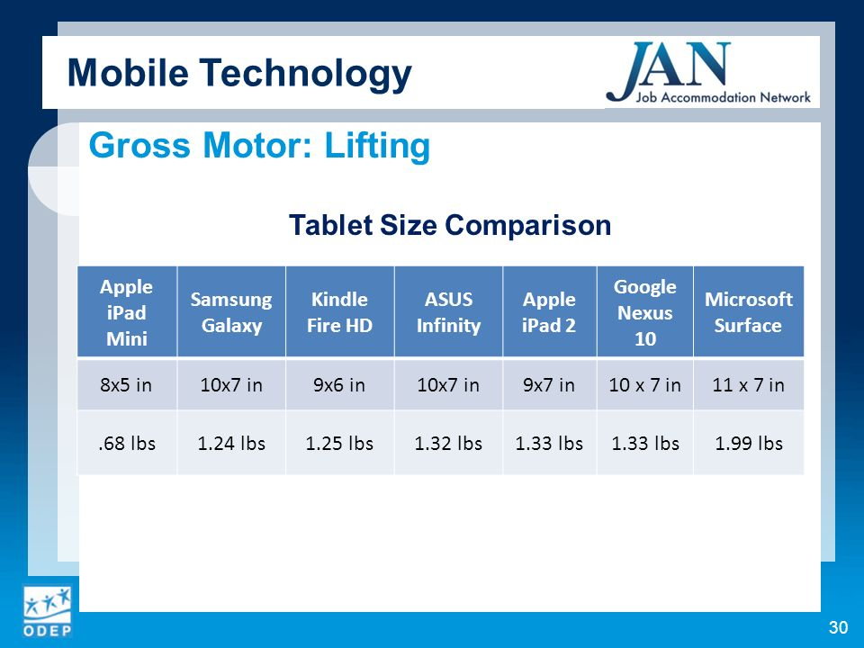 Gross Motor: Lifting Tablet Size Comparison Mobile Technology 30 Apple iPad Mini Samsung Galaxy Kindle Fire HD ASUS Infinity Apple iPad 2 Google Nexus 10 Microsoft Surface 8x5 in10x7 in9x6 in10x7 in9x7 in10 x 7 in11 x 7 in.68 lbs1.24 lbs1.25 lbs1.32 lbs1.33 lbs 1.99 lbs