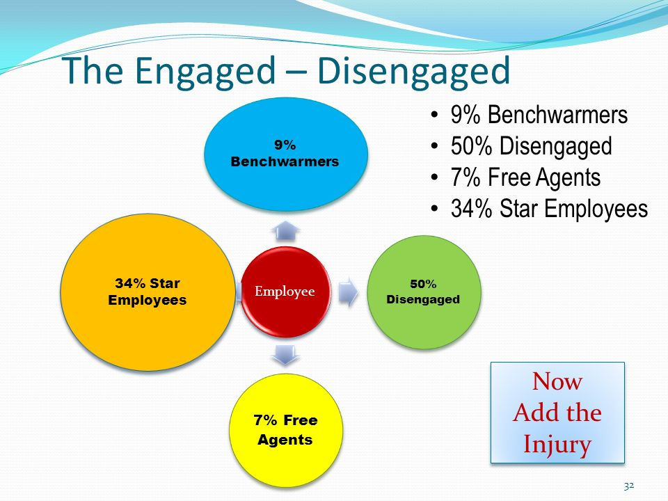 The Engaged – Disengaged 9% Benchwarmers 50% Disengaged 7% Free Agents 34% Star Employees Employee 9% Benchwarmers 50% Disengaged 7% Free Agents 34% Star Employees Now Add the Injury Now Add the Injury 32
