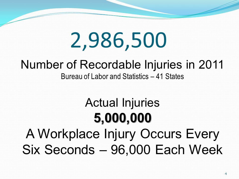 2,986,500 Number of Recordable Injuries in 2011 Bureau of Labor and Statistics – 41 States Actual Injuries5,000,000 A Workplace Injury Occurs Every Six Seconds – 96,000 Each Week 4