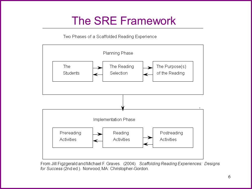 6 The SRE Framework From Jill Figzgerald and Michael F. Graves. (2004). Scaffolding Reading Experiences: Designs for Success (2nd ed.). Norwood, MA: C