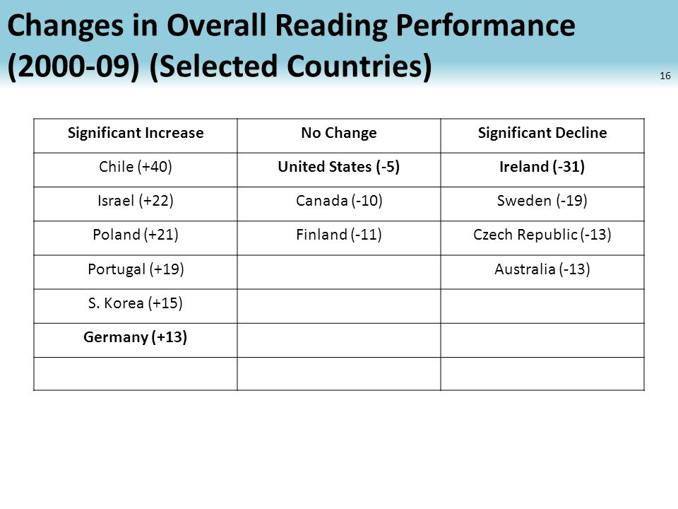 Changes in Overall Reading Performance (2000-09) (Selected Countries) 16 Significant IncreaseNo ChangeSignificant Decline Chile (+40)United States (-5)Ireland (-31) Israel (+22)Canada (-10)Sweden (-19) Poland (+21)Finland (-11)Czech Republic (-13) Portugal (+19)Australia (-13) S.