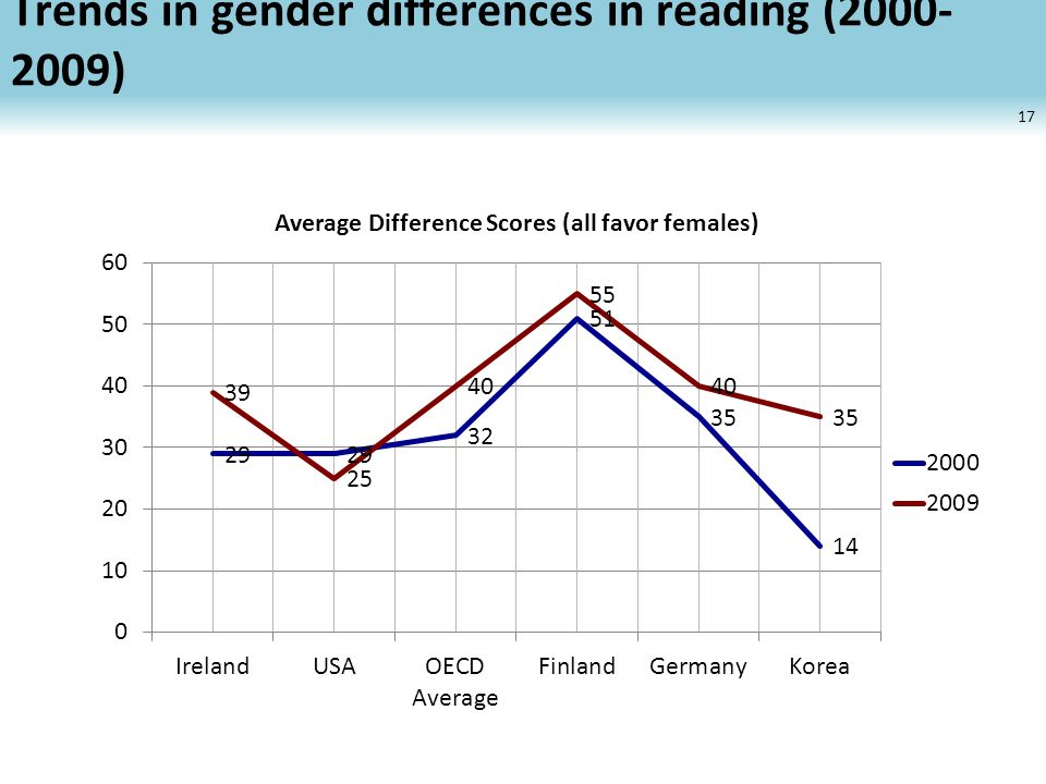 Trends in gender differences in reading (2000- 2009) 17