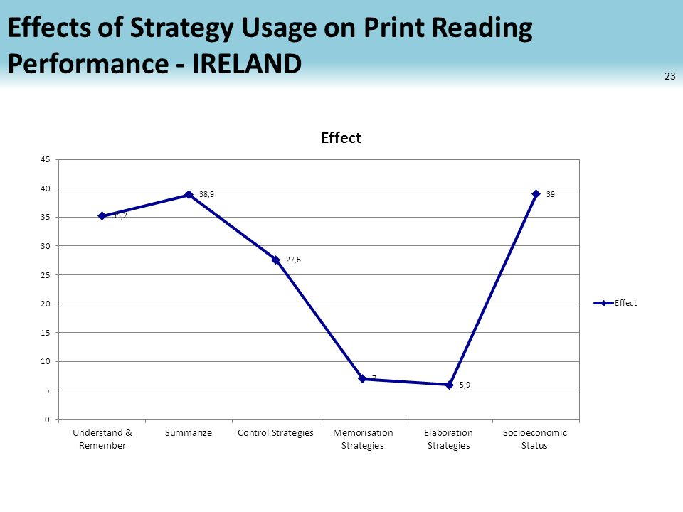 Effects of Strategy Usage on Print Reading Performance - IRELAND 23