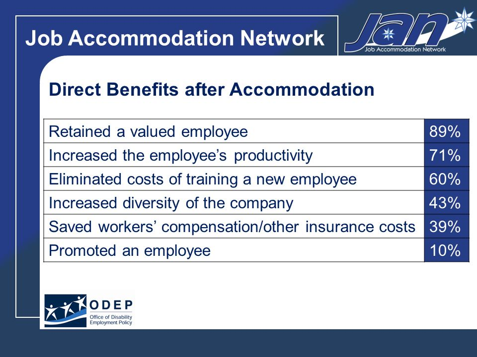 Job Accommodation Network Improved interactions with co-workers68% Increased overall company morale63% Increased overall company productivity59% Improved interactions with customers47% Increased workplace safety45% Increased profitability32% Increased customer base18% Indirect Benefits after Accommodation