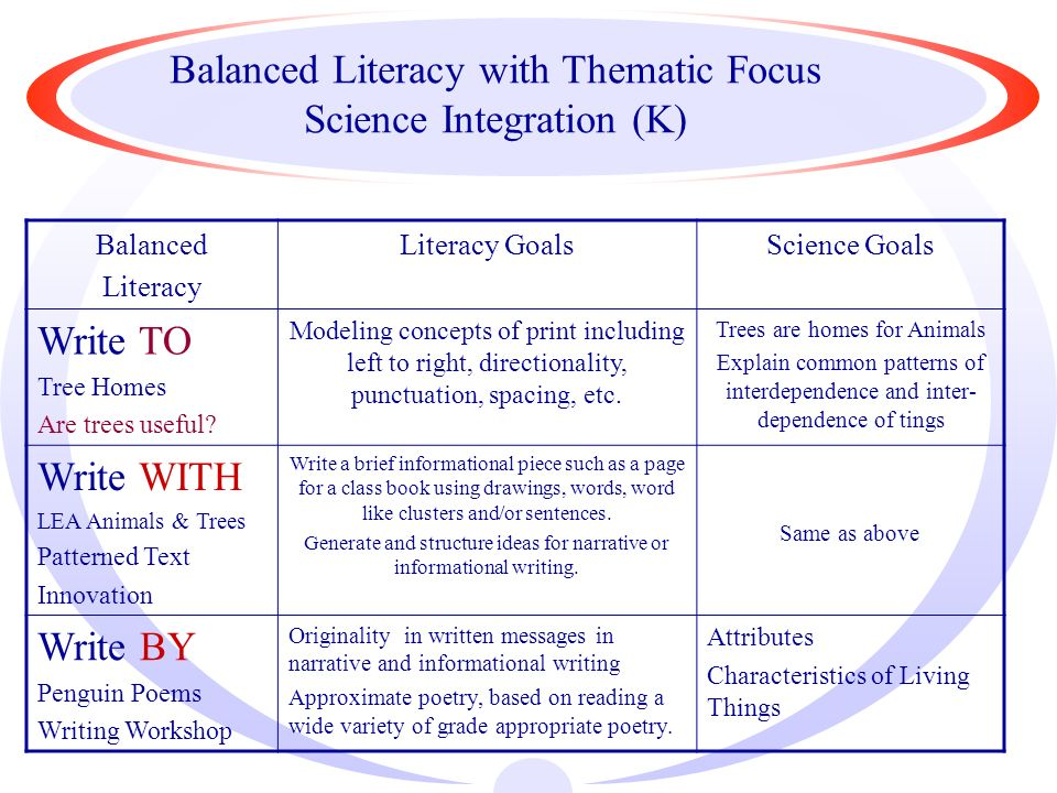 Balanced Literacy with Thematic Focus Science Integration (K) Balanced Literacy Literacy GoalsScience Goals Write TO Tree Homes Are trees useful.