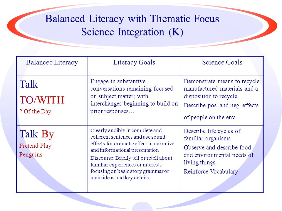 Balanced Literacy with Thematic Focus Science Integration (K) Balanced LiteracyLiteracy GoalsScience Goals Talk TO/WITH .