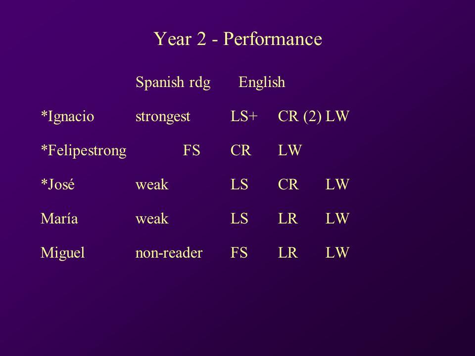 Year 2 - Performance Spanish rdg English *IgnaciostrongestLS+CR (2)LW *FelipestrongFSCRLW *JoséweakLSCRLW MaríaweakLSLRLW Miguelnon-readerFSLRLW