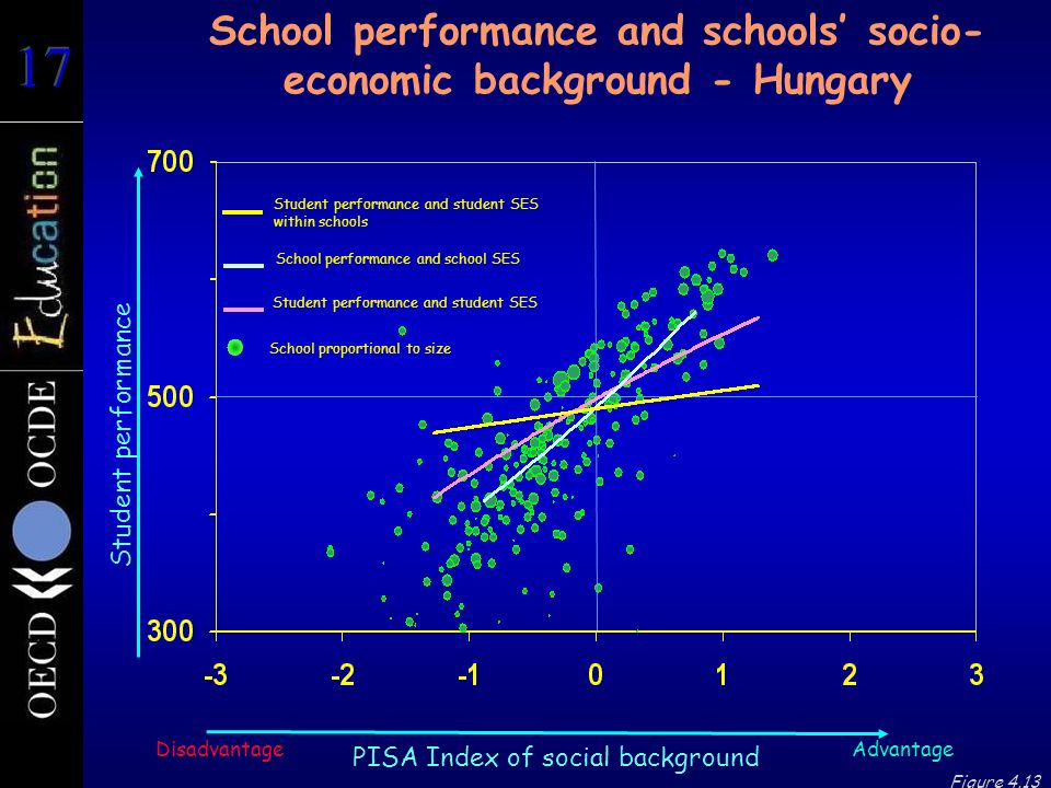 Student performance School performance and schools socio- economic background - Hungary Advantage PISA Index of social background Disadvantage Figure