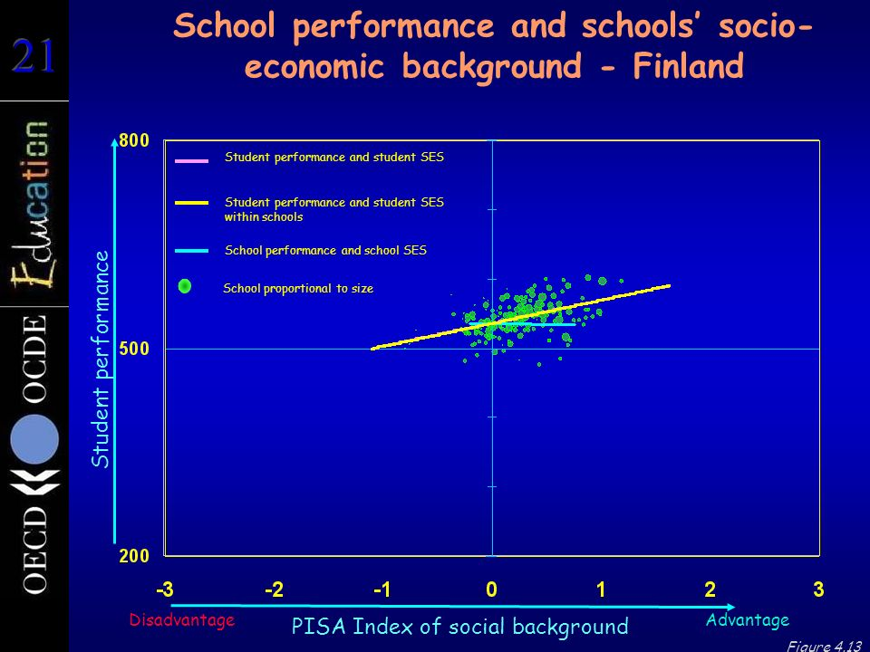 Student performance School performance and schools socio- economic background - Finland Advantage PISA Index of social background Disadvantage Figure