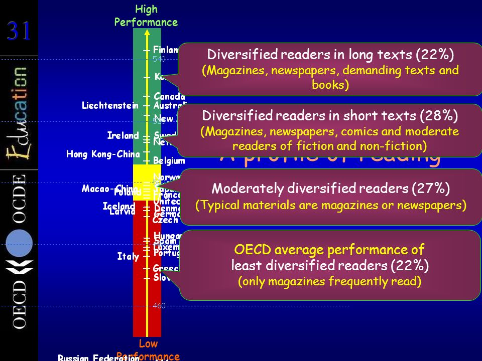 A profile of reading engagement Low Performance High Performance OECD average performance of least diversified readers (22%) (only magazines frequentl