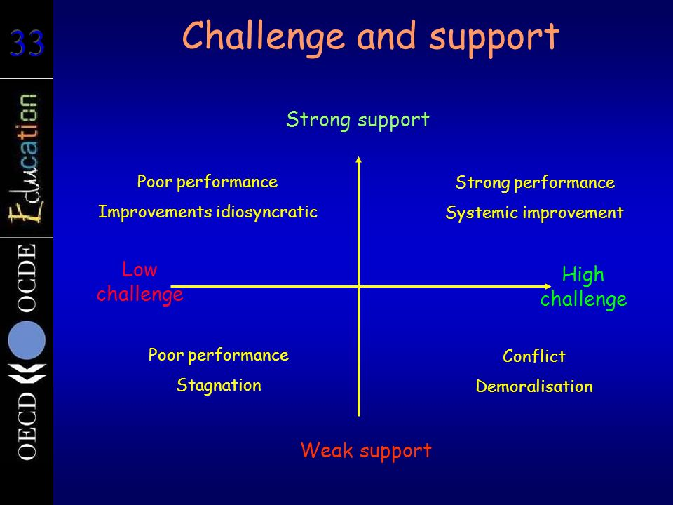 Challenge and support Weak support Strong support Low challenge High challenge Strong performance Systemic improvement Poor performance Improvements i