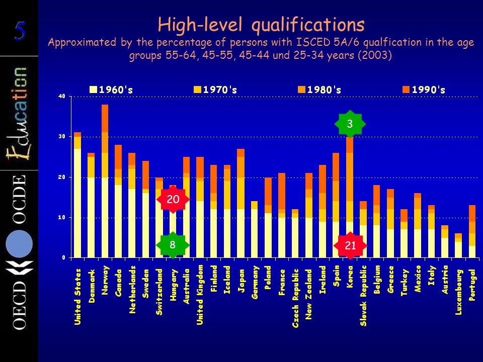 High-level qualifications Approximated by the percentage of persons with ISCED 5A/6 qualfication in the age groups 55-64, 45-55, 45-44 und 25-34 years