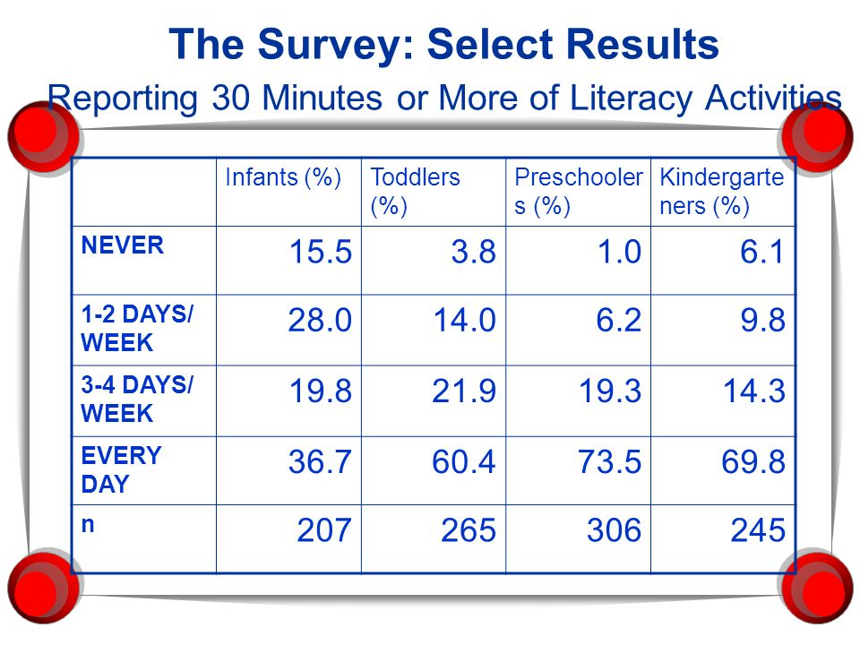 The Survey: Select Results Reporting 30 Minutes or More of Literacy Activities Infants (%)Toddlers (%) Preschooler s (%) Kindergarte ners (%) NEVER 15