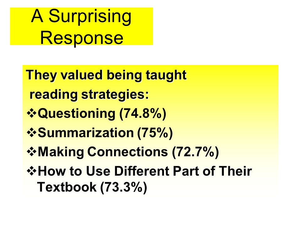 A Surprising Response They valued being taught reading strategies: reading strategies: Questioning (74.8%) Summarization (75%) Making Connections (72.7%) How to Use Different Part of Their Textbook (73.3%)