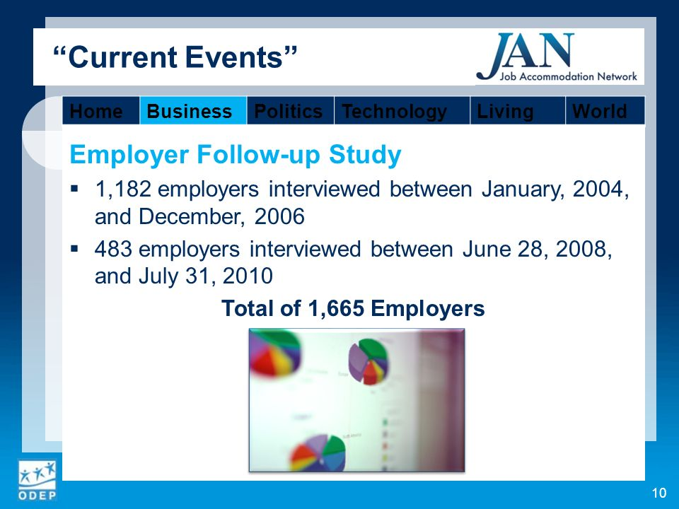 Current Events Employer Follow-up Study 1,182 employers interviewed between January, 2004, and December, 2006 483 employers interviewed between June 28, 2008, and July 31, 2010 Total of 1,665 Employers 10 HomeBusinessPoliticsTechnologyLivingWorld