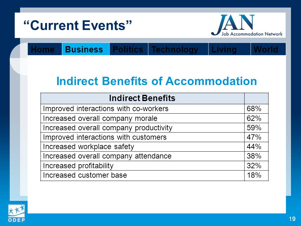 Indirect Benefits of Accommodation Current Events 19 Indirect Benefits Improved interactions with co-workers68% Increased overall company morale62% Increased overall company productivity59% Improved interactions with customers47% Increased workplace safety44% Increased overall company attendance38% Increased profitability32% Increased customer base18% HomeBusinessPoliticsTechnologyLivingWorld