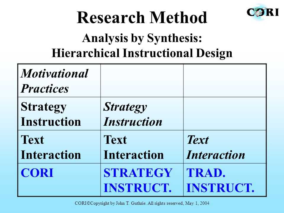 Research Method Motivational Practices Strategy Instruction Text Interaction CORISTRATEGY INSTRUCT. TRAD. INSTRUCT. Analysis by Synthesis: Hierarchica