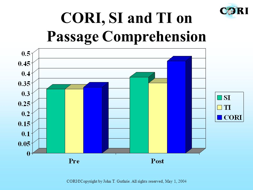 CORI, SI and TI on Passage Comprehension CORI©Copyright by John T. Guthrie. All rights reserved, May 1, 2004
