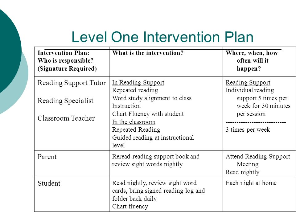 Level One Intervention Plan Intervention Plan: Who is responsible? (Signature Required) What is the intervention?Where, when, how often will it happen