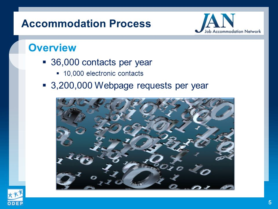 Accommodation Process Overview 36,000 contacts per year 10,000 electronic contacts 3,200,000 Webpage requests per year 5