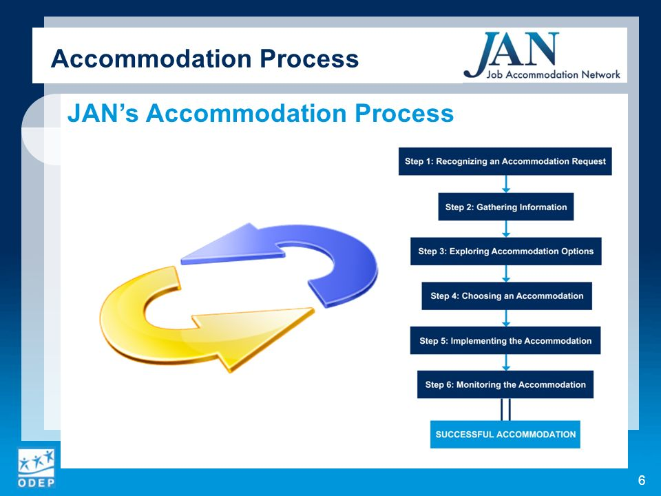JANs Accommodation Process Accommodation Process 6