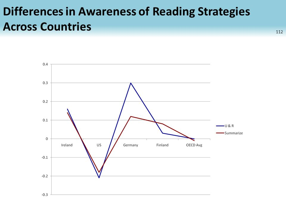Differences in Awareness of Reading Strategies Across Countries 112