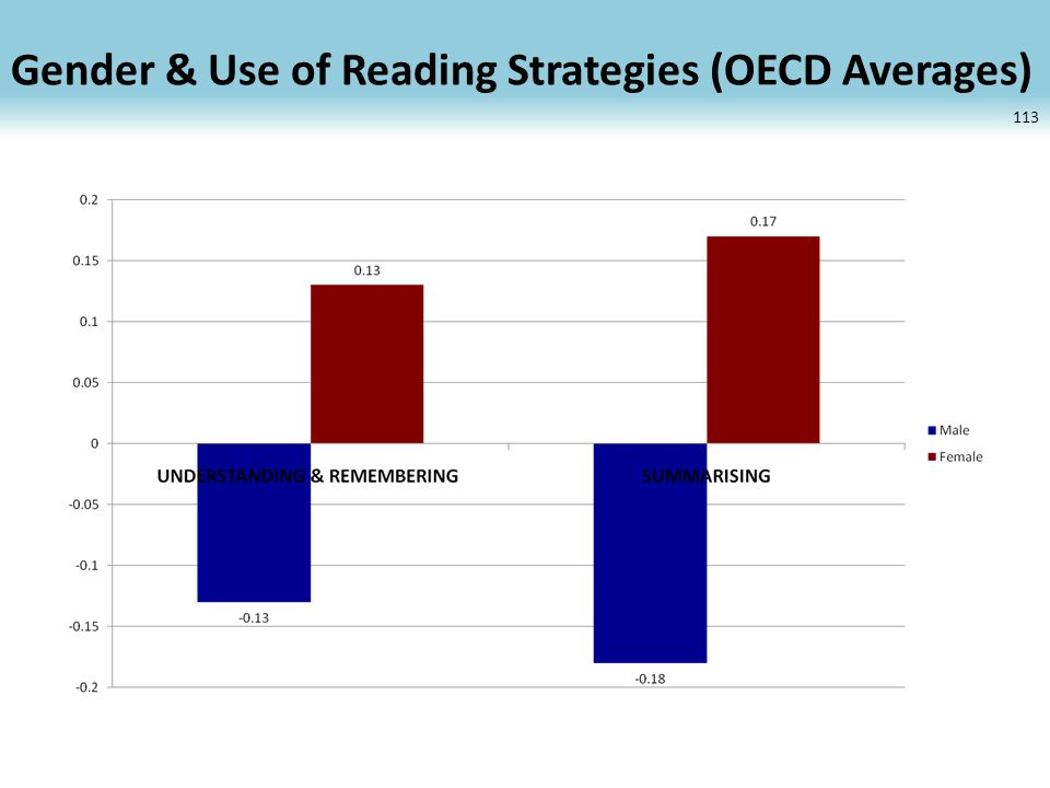 Gender & Use of Reading Strategies (OECD Averages) 113