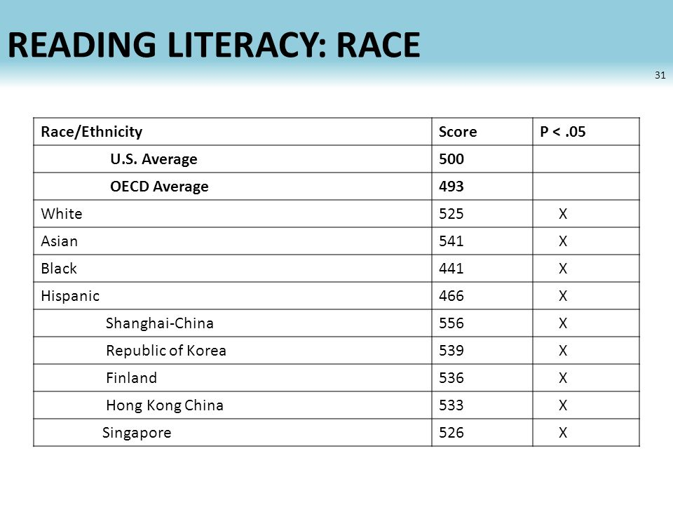 READING LITERACY: RACE 31 Race/EthnicityScoreP <.05 U.S.