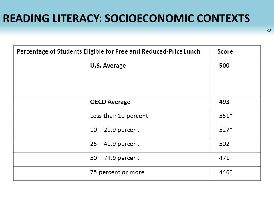 READING LITERACY: SOCIOECONOMIC CONTEXTS 32 Percentage of Students Eligible for Free and Reduced-Price Lunch Score U.S.