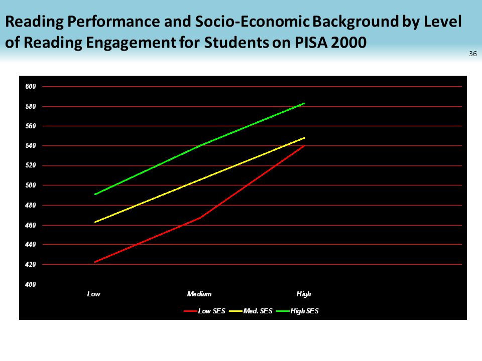Reading Performance and Socio-Economic Background by Level of Reading Engagement for Students on PISA