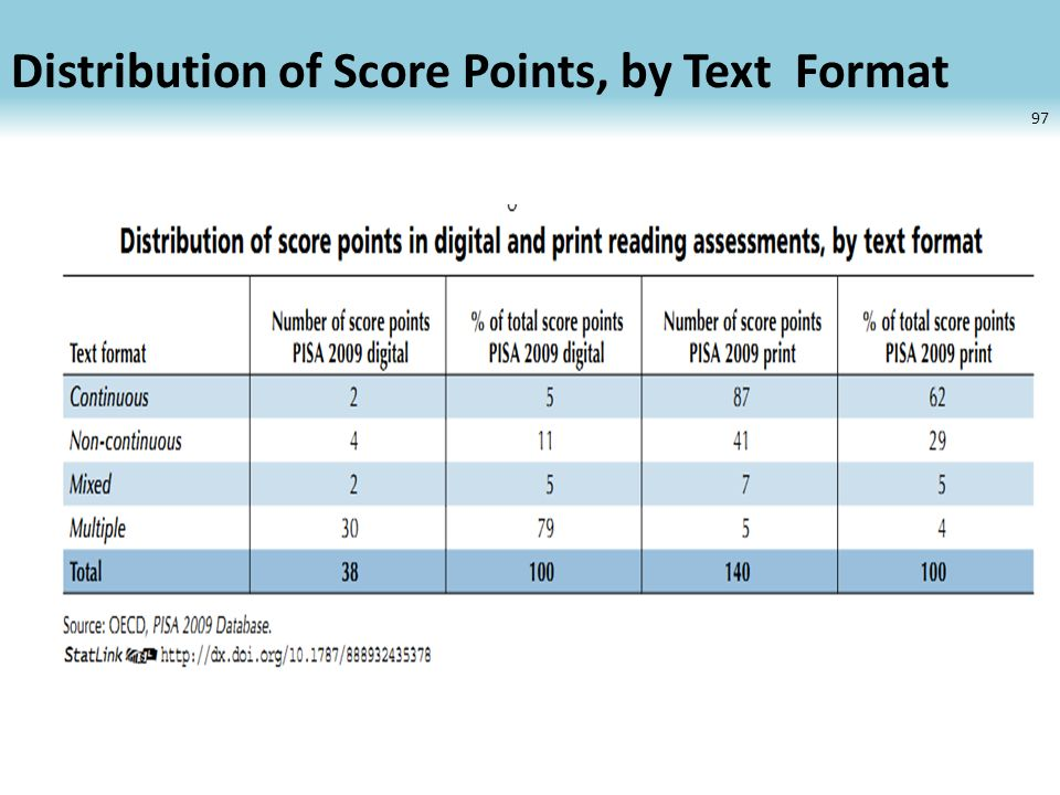 Distribution of Score Points, by Text Format 97
