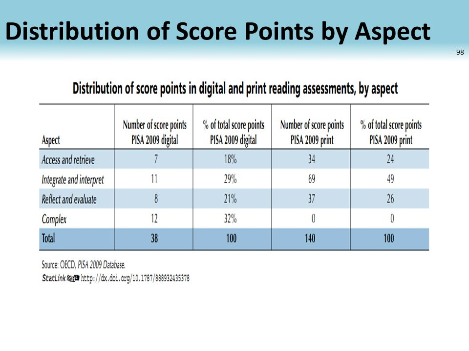 Distribution of Score Points by Aspect 98