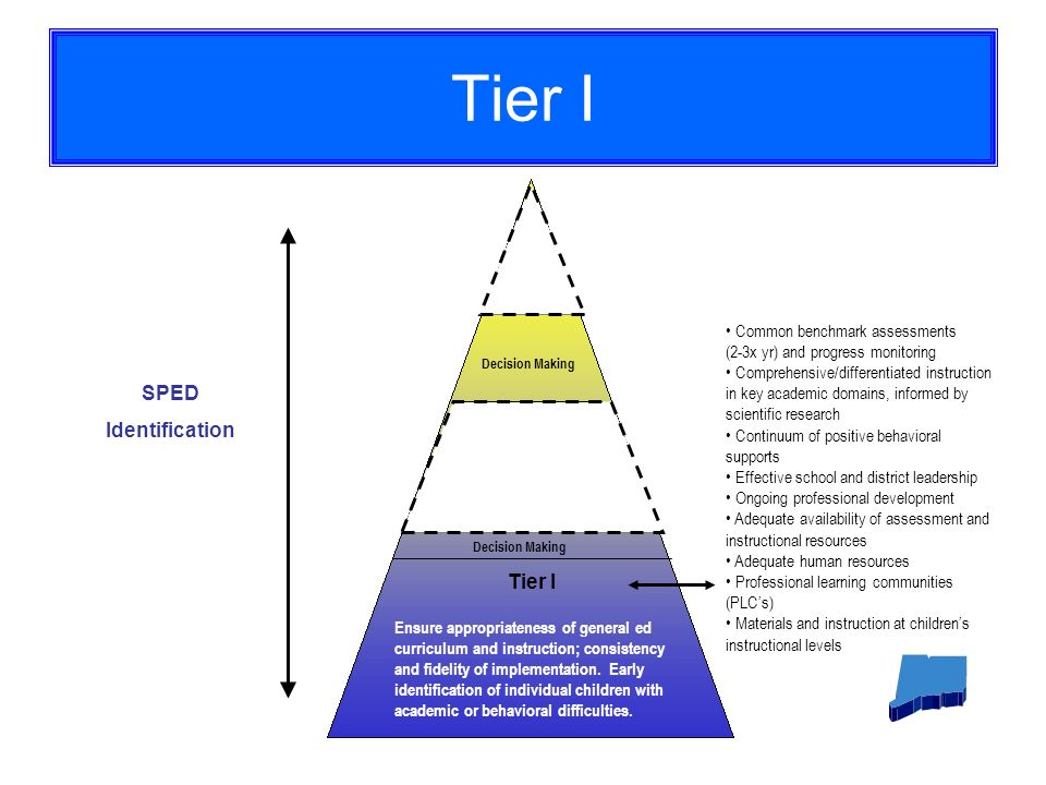 Tier I Decision Making Ensure appropriateness of general ed curriculum and instruction; consistency and fidelity of implementation.
