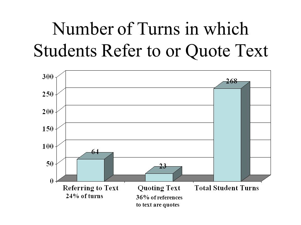 Number of Turns in which Students Refer to or Quote Text 24% of turns 36% of references to text are quotes