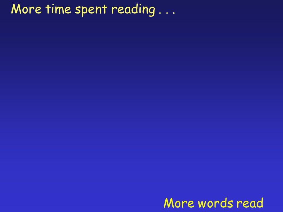More time spent reading... More words read