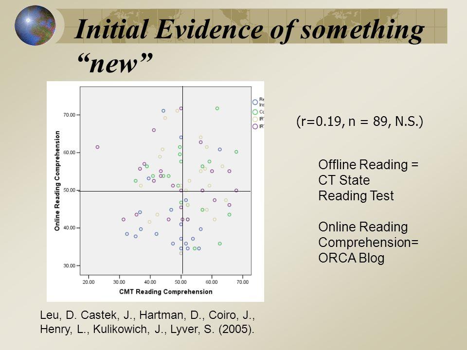 Initial Evidence of something new (r=0.19, n = 89, N.S.) Leu, D.