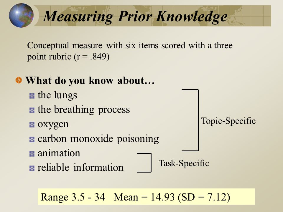 Measuring Prior Knowledge What do you know about… the lungs the breathing process oxygen carbon monoxide poisoning animation reliable information Topic-Specific Task-Specific Conceptual measure with six items scored with a three point rubric (r =.849) Range 3.5 - 34 Mean = 14.93 (SD = 7.12)