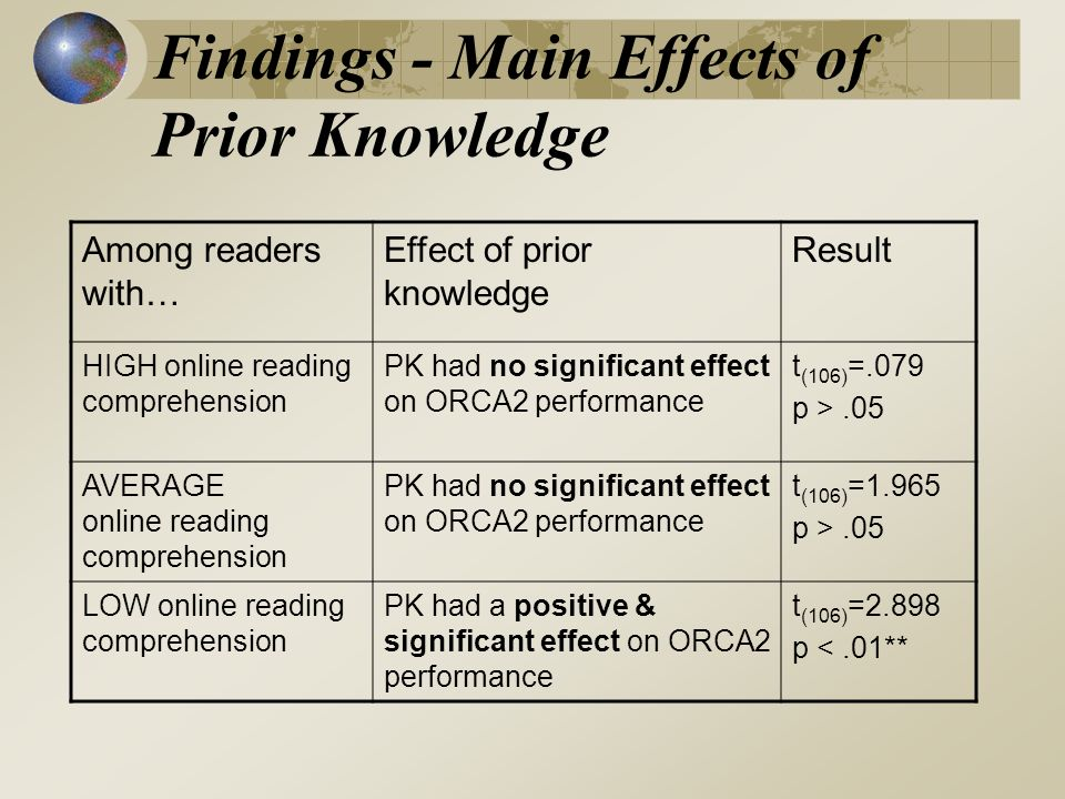 Findings - Main Effects of Prior Knowledge Among readers with… Effect of prior knowledge Result HIGH online reading comprehension PK had no significant effect on ORCA2 performance t (106) =.079 p >.05 AVERAGE online reading comprehension PK had no significant effect on ORCA2 performance t (106) =1.965 p >.05 LOW online reading comprehension PK had a positive & significant effect on ORCA2 performance t (106) =2.898 p <.01**