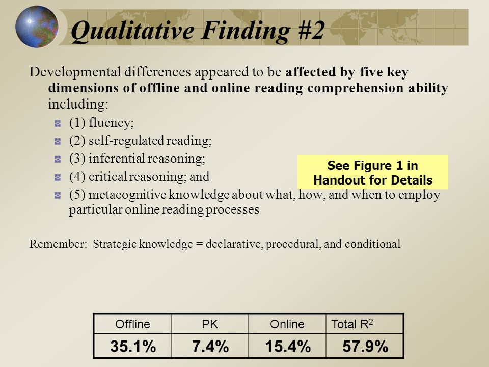 Qualitative Finding #2 Developmental differences appeared to be affected by five key dimensions of offline and online reading comprehension ability including : (1) fluency; (2) self-regulated reading; (3) inferential reasoning; (4) critical reasoning; and (5) metacognitive knowledge about what, how, and when to employ particular online reading processes Remember: Strategic knowledge = declarative, procedural, and conditional See Figure 1 in Handout for Details OfflinePKOnlineTotal R 2 35.1%7.4%15.4%57.9%