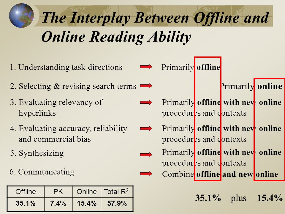 The Interplay Between Offline and Online Reading Ability OfflinePKOnlineTotal R 2 35.1%7.4%15.4%57.9% Primarily offline Primarily online Primarily off