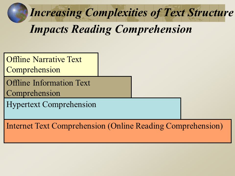 Increasing Complexities of Text Structure Impacts Reading Comprehension Offline Information Text Comprehension Hypertext Comprehension Internet Text Comprehension (Online Reading Comprehension) Offline Narrative Text Comprehension